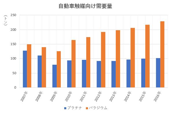 プラチナとパラジウムの自動車触媒向け需要量の推移を示した図