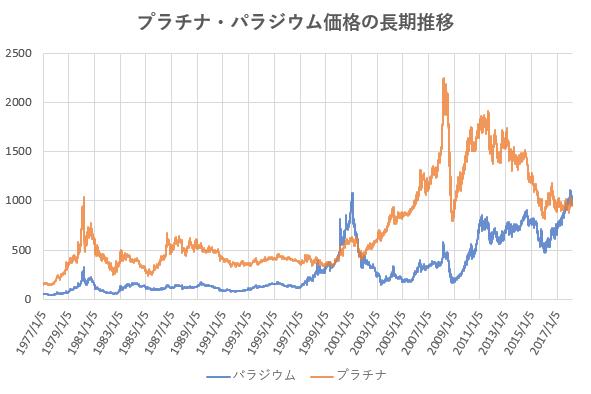 プラチナ価格とパラジウム価格の長期推移を示した図