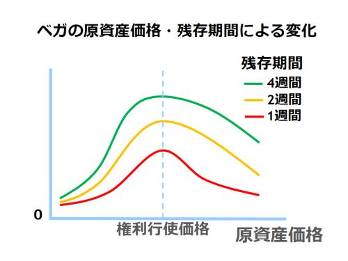 ベガ原資産価格および残存期間による変化を示した図。