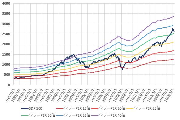 S&P500とCAPEレシオ別株価の推移を示した図(H30.6)。