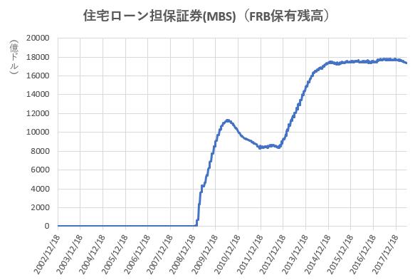 MBSのFRB保有残高の推移を示した図(H30.6)。
