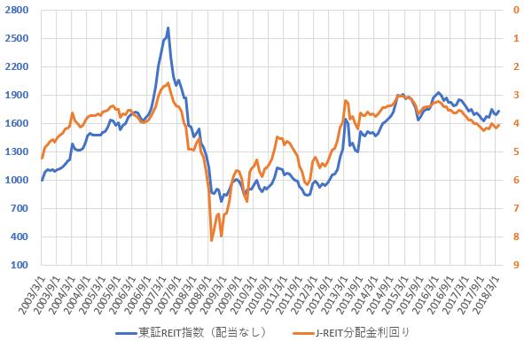 東証REIT指数と分配金利回りの推移を示した図(H30.6)。