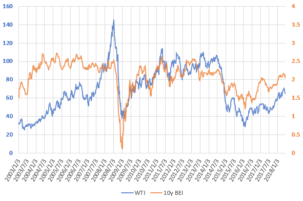 WTI原油価格とブレーク・イーブン・インフレ率の推移を示した図(H30.6)