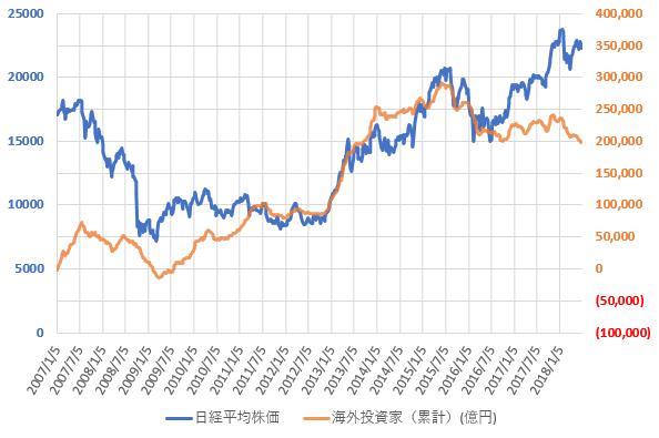海外投資家の売買動向と日経平均株価の推移を示した図(H30.7)。