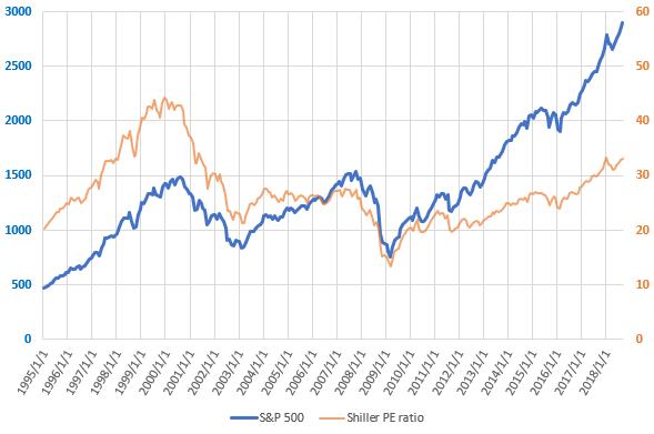S&P500とCAPEレシオの直近の推移を示した図(H30.9)