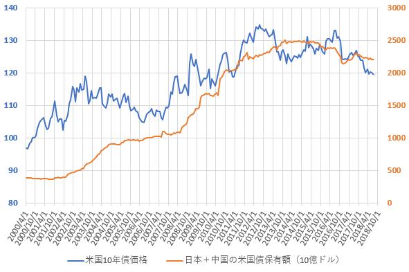 日本と中国の米国債合計保有額と米10年国債価格の推移を示した図(H30.9)