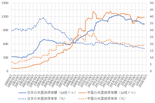 日本と中国の米国債保有額・保有率の推移を示した図(H30.9)