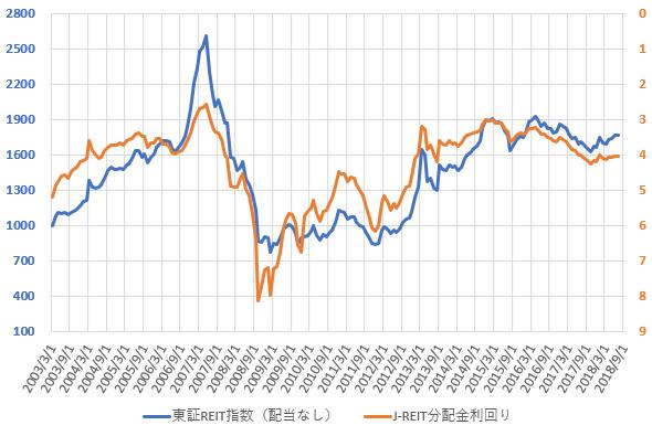 東証REIT指数と分配金利回りの推移を示した図(H30.9)