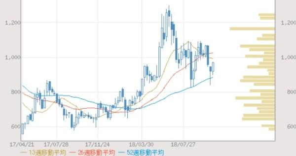 FRONTEO(2158)の株価推移