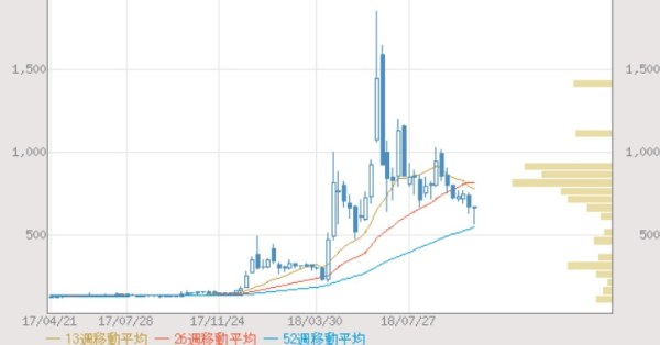 バルクホールディングス(2467)の株価指数