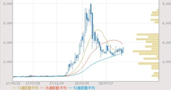 オウケイウェイブ(3808)の株価推移