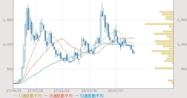 リミックスポイント(3825)の株価推移