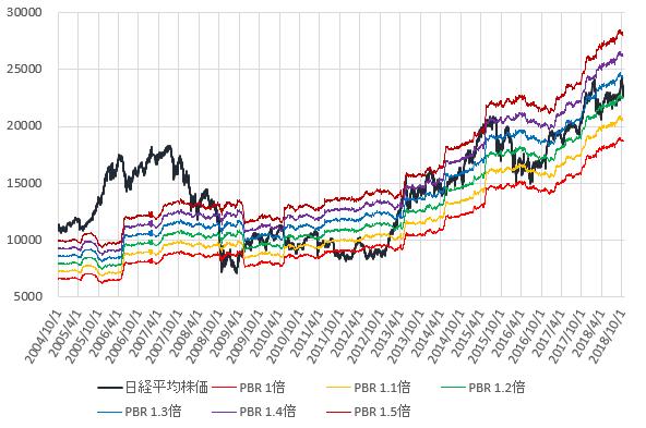 日経平均株価とPBR1~1.5倍相当株価の推移を示した図(H30.10)