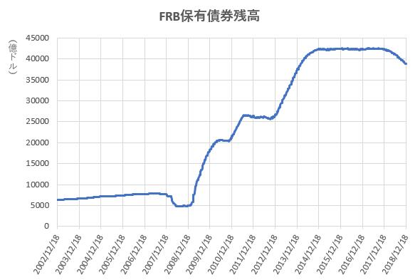 FRB保有債券残高の推移を示したの図(2018.12)