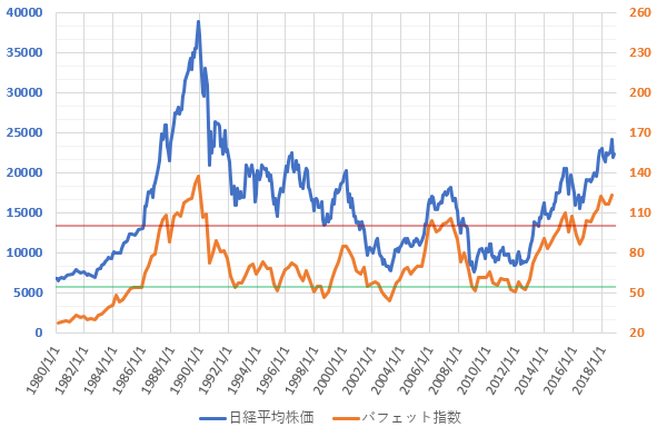 バフェット指数と日経平均株価(2018.12)