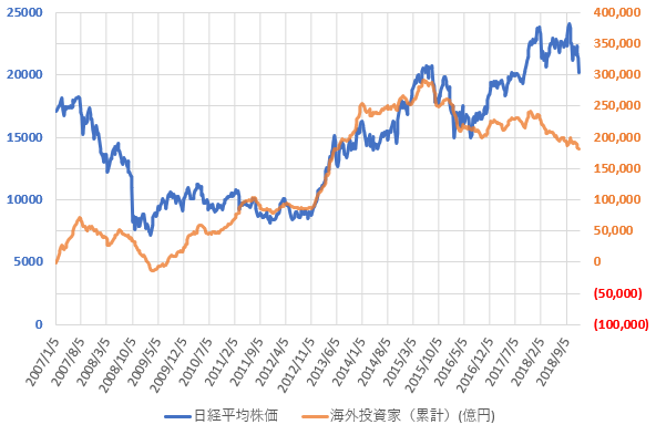海外投資家の売買動向と日経平均株価の推移を示した図(2018.12)