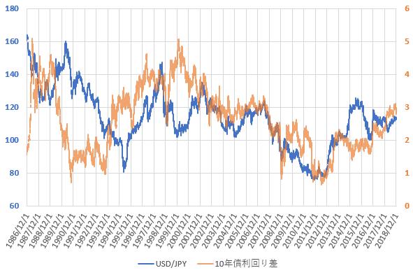日米10年国債利回り差とドル円相場の推移を示した図(2018.12)