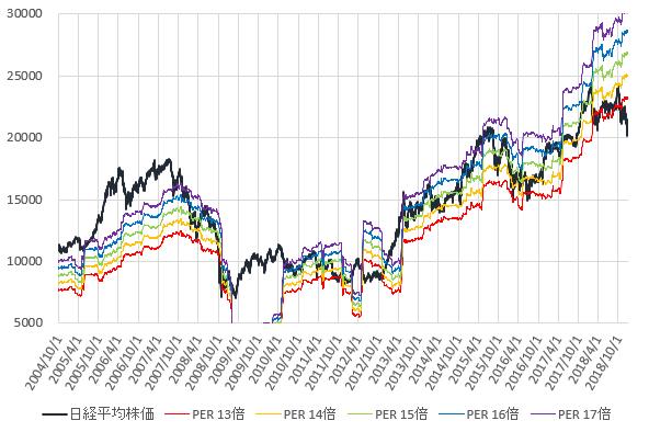 日経平均株価とPER13~17倍相当株価の推移を示した図(2018.12)