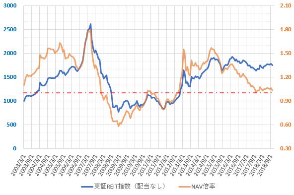 東証REIT指数とNAV倍率の推移を示した図(2018.12)
