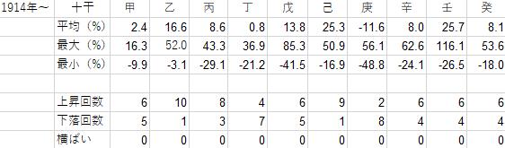 1914年から2018年までの十干ごとの年間騰落率の表
