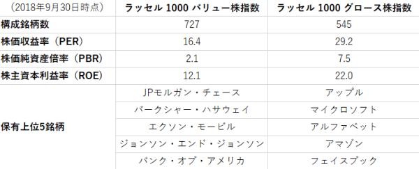 ラッセル1000バリュー株指数とラッセル1000グロース株指数のプロファイルを示した表