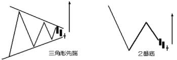 三角形先端および2番底の十字の図