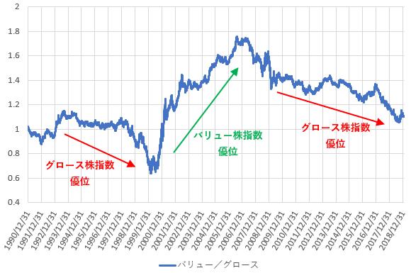 ラッセル1000バリュー株指数をラッセル1000グロース株指数で割った値の推移を示した図