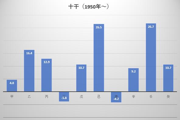1950年から2018年までの十干ごとの年間騰落率平均の図