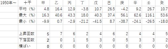 1950年から2018年までの十干ごとの年間騰落率の表