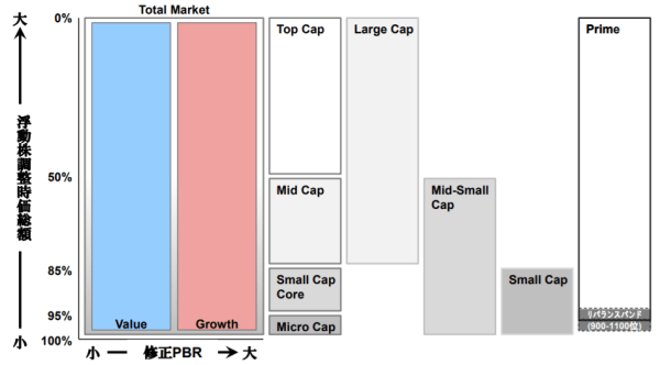 Russell/Nomura 日本株インデックスのサブインデックスを示した図