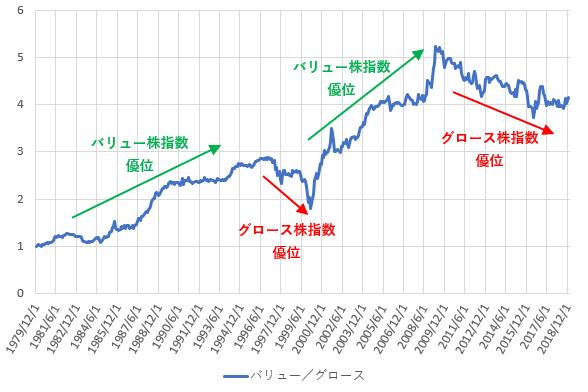 「Large バリュー指数」を「Large グロース指数」で割った値の推移を示した図