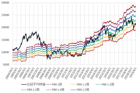 日経平均株価とPBR1~1.5倍相当株価の推移を示した図(2019.3)