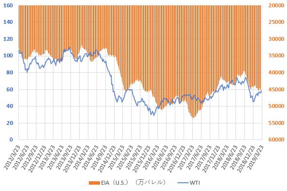 WTI原油価格とEIAの原油在庫統計の推移を示した図(2019.3)
