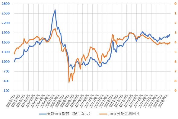 東証REIT指数と分配金利回りの推移を示した図(2019.3)