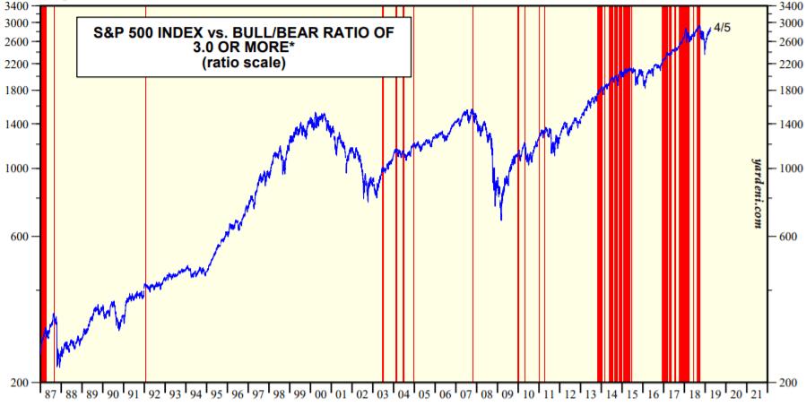 S&P500とブルベア指数の推移を示した図(2019.4)