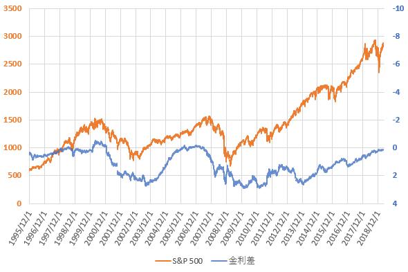 S&P500と米国長短金利差の推移を示した図(2019.4)