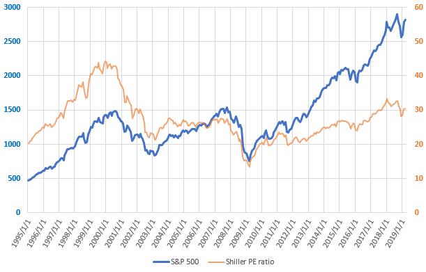 S&P500とCAPEレシオの直近の推移を示した図(2019.4)