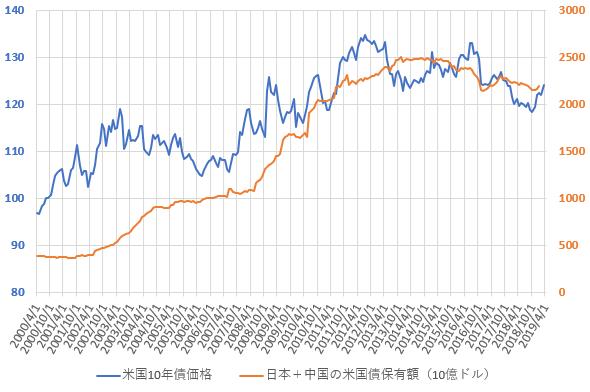 日本と中国の米国債合計保有額と米10年国債価格の推移を示した図(2019.4)