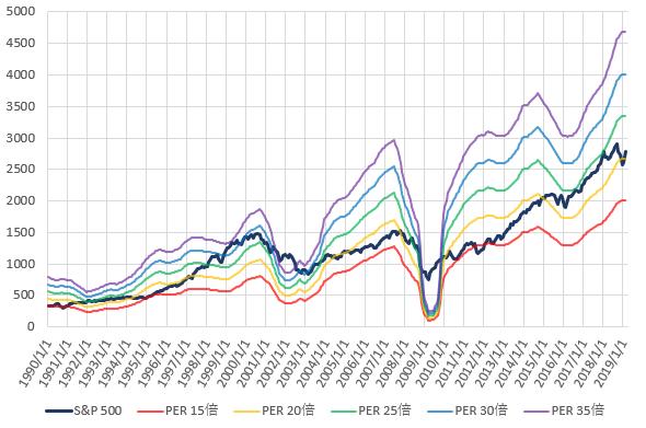 S&P500とPER別株価の推移を示した図(2019.4)
