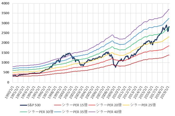 S&P500とCAPEレシオ別株価の推移を示した図(2019.4)