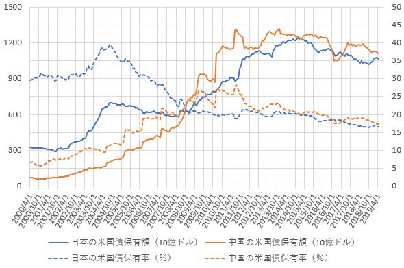 日本と中国の米国債保有額・保有率の推移を示した図(2019.7)