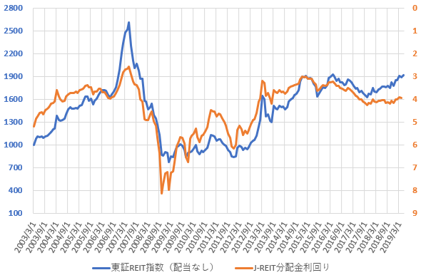 東証REIT指数と分配金利回りの推移を示した図(2019.6)