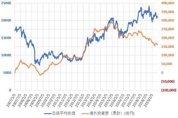 海外投資家の売買動向と日経平均株価の推移を示した図(2019.6)
