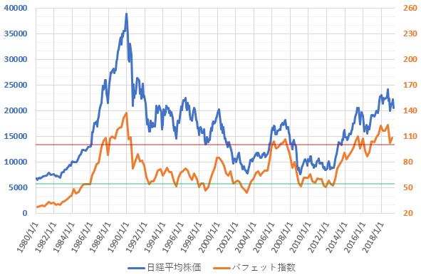 バフェット指数と日経平均株価(2019.6)