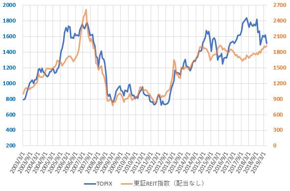 東証REIT指数とTOPIXの推移を示した図(2019.6)