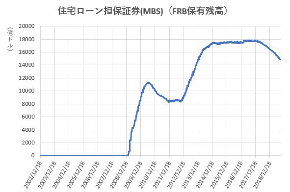 MBSのFRB保有残高の推移を示した図(2019.9)