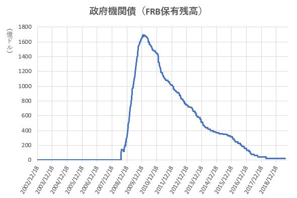 政府機関債のFRB保有残高の推移を示した図(2019.9)