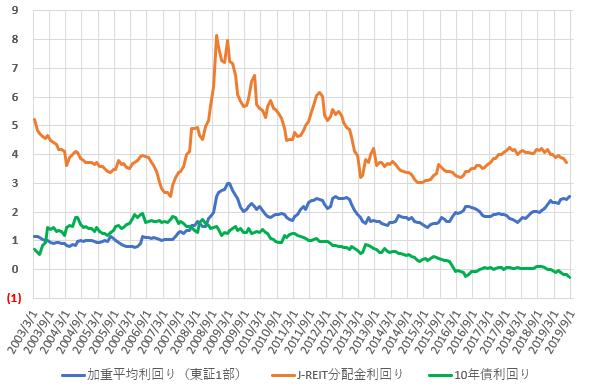 分配金利回り、配当利回り、長期金利の推移を比較した図(2019.9)