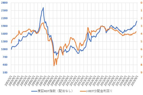 東証REIT指数と分配金利回りの推移を示した図(2019.9)