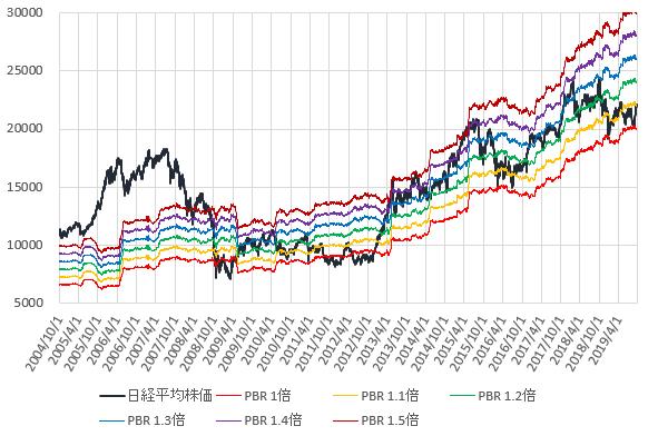 日経平均株価とPBR1~1.5倍相当株価の推移を示した図(2019.9)